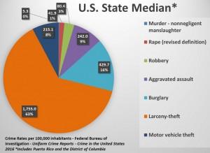 US Median