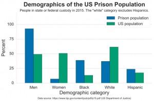 prison demographics